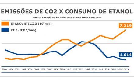 São Paulo tem a menor emissão de CO2 da história